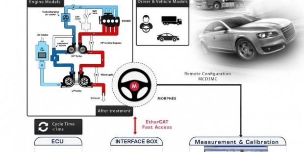 FEV 测试设备系列篇:VCAP