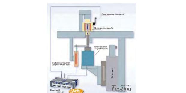制动器测试:采用 QuantumX 提高安全性