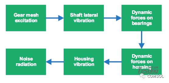 干货:在 COMSOL 中模拟变速箱的振动和噪声