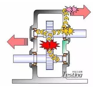简单介绍齿轮系统啸叫噪声的计算方法