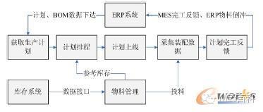 简单分析MES在变速器装配中的应用