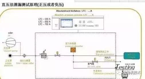 简单分析发动机变速箱壳体的泄漏测试