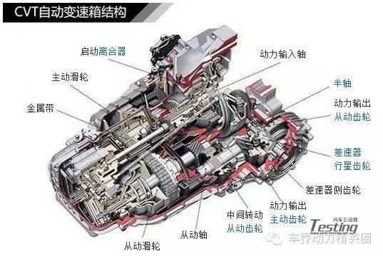 简单介绍自动变速器TCU标定全流程