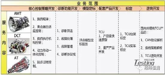 简单介绍变速器电控单元(TCU)开发咨询解决方案