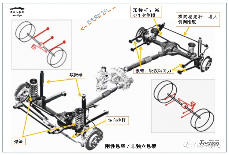 汽车操纵稳定性的灵魂:汽车悬架