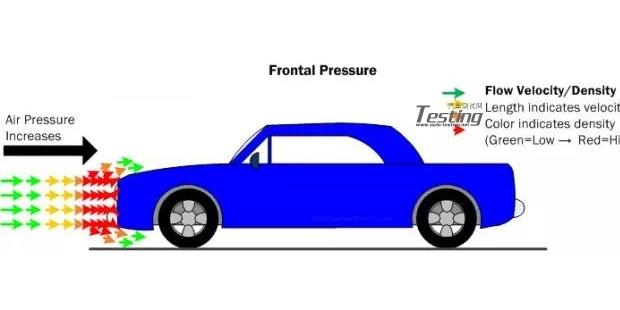 汽车空气动力学基础知识与设计技巧系列(一)