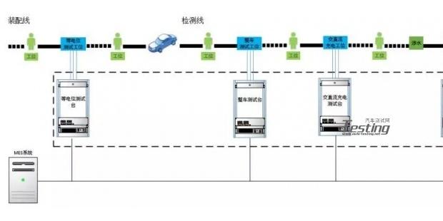 新能源汽车整车EOL测试系统
