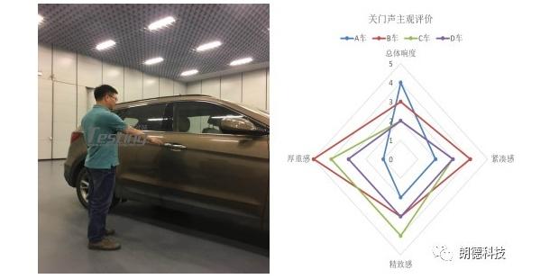 关门声是汽车NVH属性评价中最常见的一个评价对象
