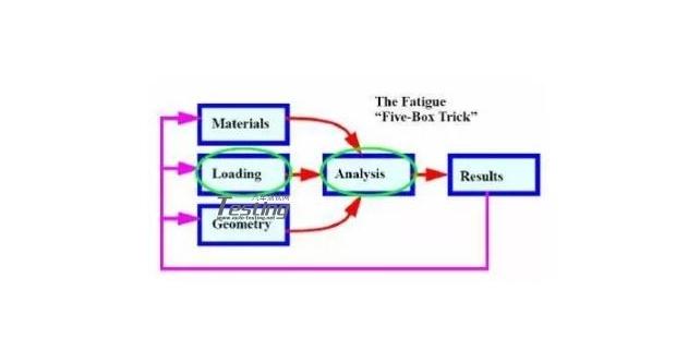汽车结构件疲劳耐久分析(五):常见子系统和零件疲劳耐久分析方法之二