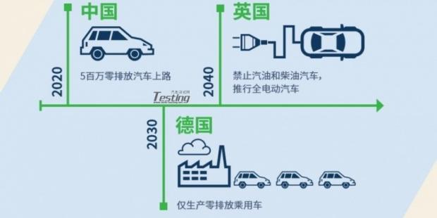 汽车电气化:颠覆汽车产业及其他行业