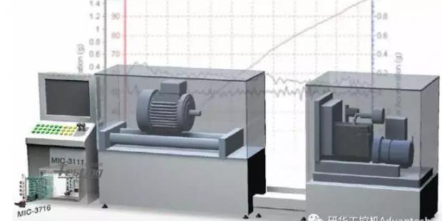 研华数据采集卡在汽车变速箱检测系统运用