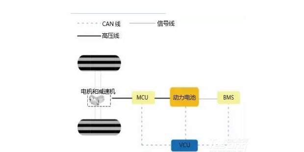 电动汽车电控系统参数匹配及优化深度解析