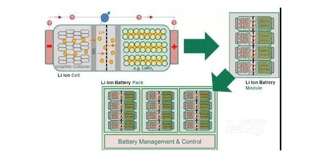 新能源汽车电力传动的电路保护应用详解