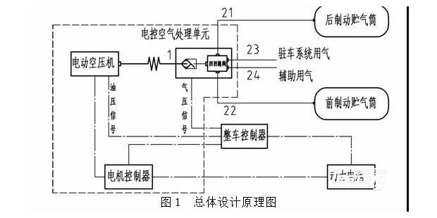 纯电动汽车电动空压机系统匹配设计
