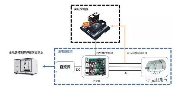 电机驱动系统硬件在环仿真测试