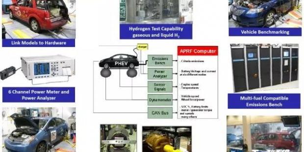 新能源汽车测试评价