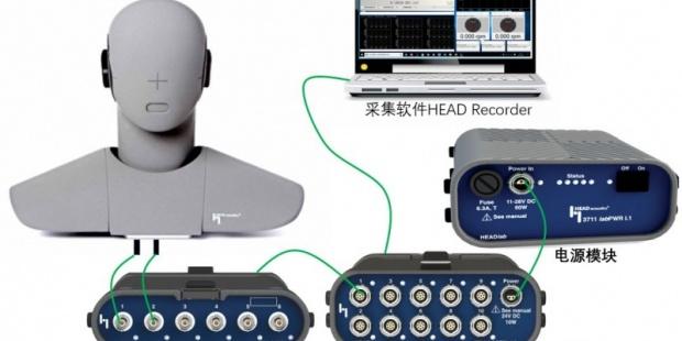 海德声科人工头系列文章:模拟人工头和数字人工头