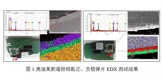 材料分析及测试在汽车电子产品研发中的应用