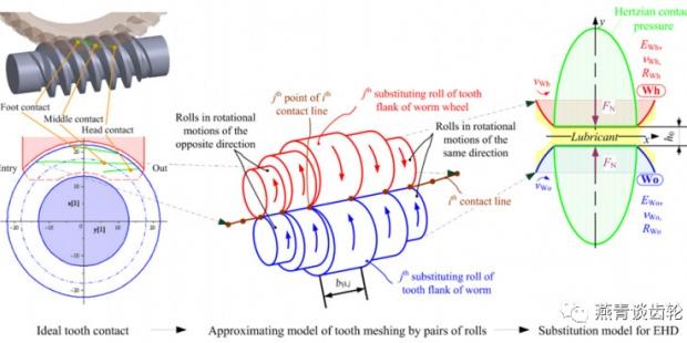 一种新的蜗轮传动效率预测的标准化计算方法(一)