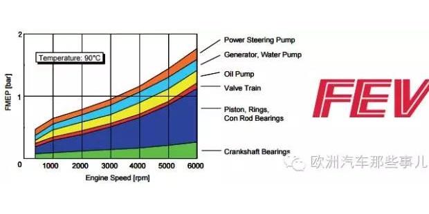 发动机热管理如何助力混动汽车