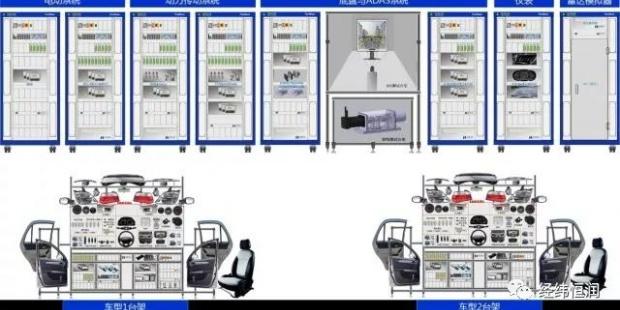 恒润科技汽车电子整车级电子电器虚拟测试系统 VV