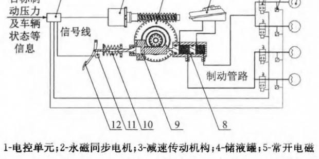 基于线控制动系统的车辆横摆稳定性优化控制
