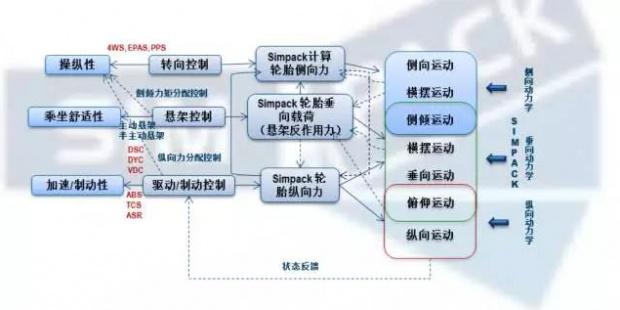 解析新能源汽车与智能驾驶使用Simpack 实时仿真的原因