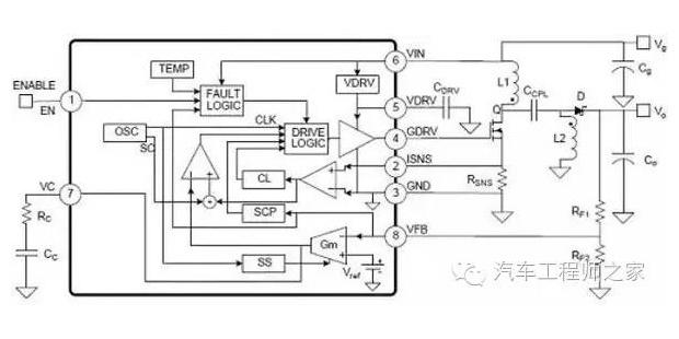 汽车发动机ECU开发流程