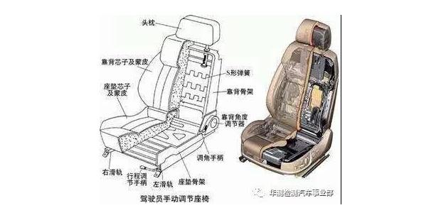汽车舒适性考量——座椅颠簸蠕动测试