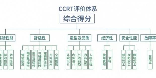 CCRT转向操控试验评价之转向瞬态响应