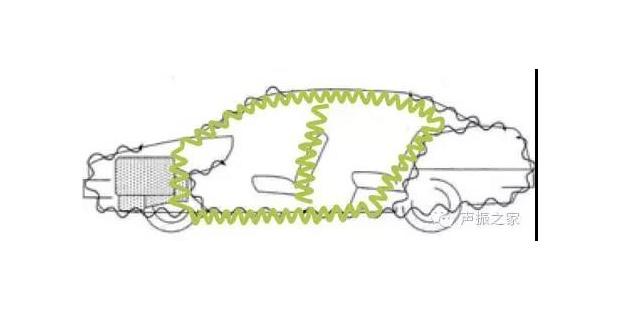 基于CAE技术的整车NVH模型的建立概述