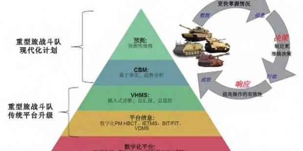 国外军用车辆故障预测与健康管理系统的最新发展