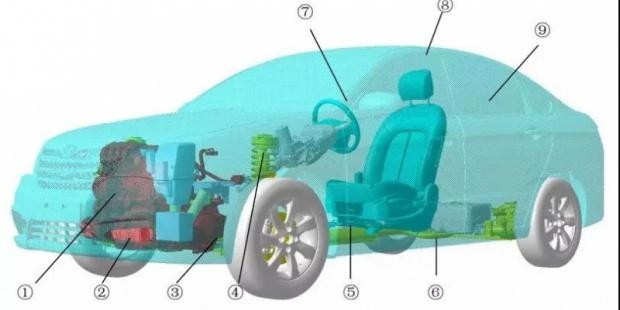 典型汽车NVH——怠速振动噪声