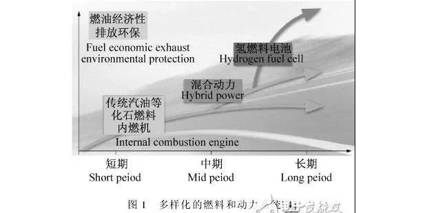 混合动力汽车传动系统燃料电池设计方案