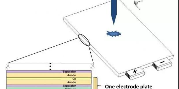 电池安全测试(一)