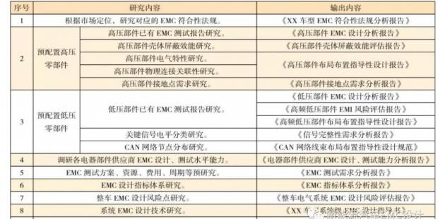 电动汽车的系统级 EMC 设计