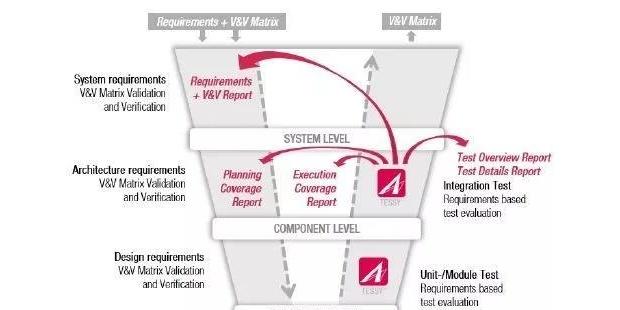嵌入式软件单元测试/ 集成测试工具——Tessy