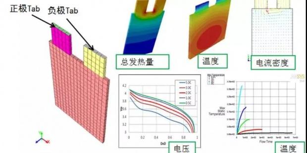 新能源汽车与新能源电池设计中的CAE仿真技术应用