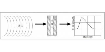 特殊用途传感器——铜锰压力传感器-删除原因 全图片没文字