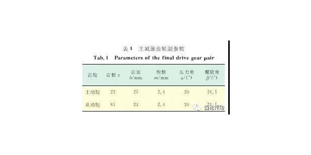 基于齿轮修形的汽车变速器齿轮啸叫噪声改善研究
