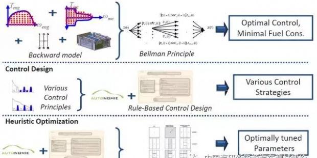 新能源汽车能量管理控制策略概述