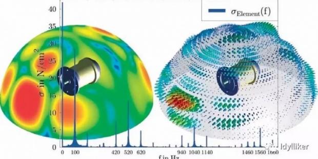 电机电磁噪声模拟(上)