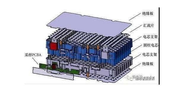 圆柱形动力电池模组,设计及实例