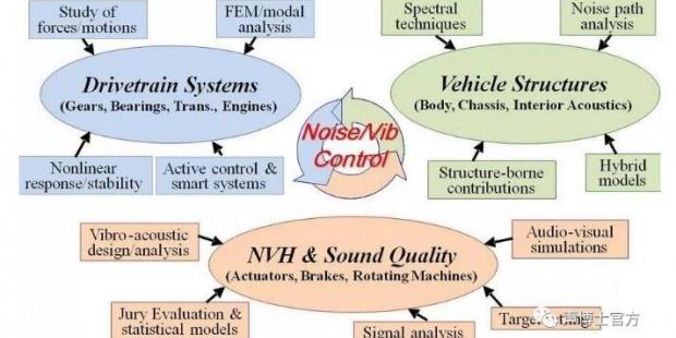 汽车噪声的测量以及噪声源的识别