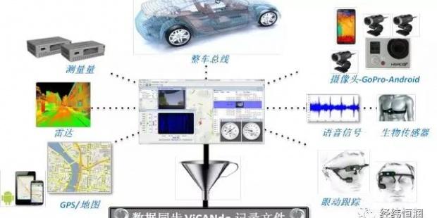 智能驾驶数据采集及分析工具