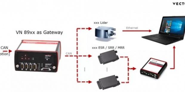 网关利器:VN8900在ADAS样车开发中的运用