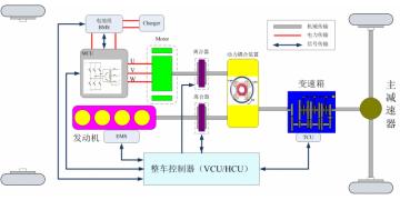 新能源汽车整车控制器(VCU\HCU)解决方案