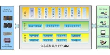 汽车机电液一体化设计仿真验证平台
