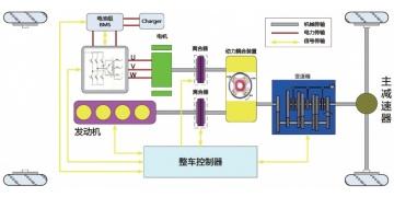 整车控制器(VCU/HCU)开发咨询服务