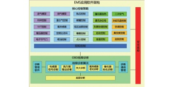 发动机管理系统(EMS)开发咨询服务